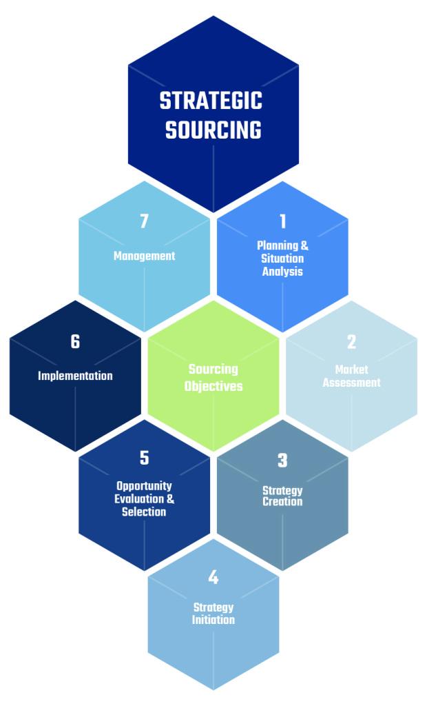 7 Stage Strategic Sourcing Model