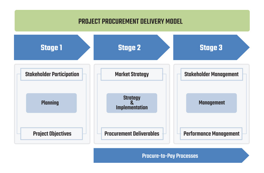 Project Procurement Delivery Model